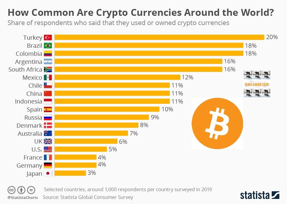 chartoftheday_18345_crypto_currency_adoption_n