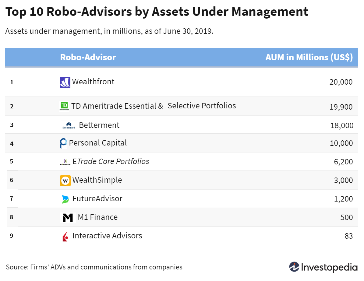 Asset Under Management